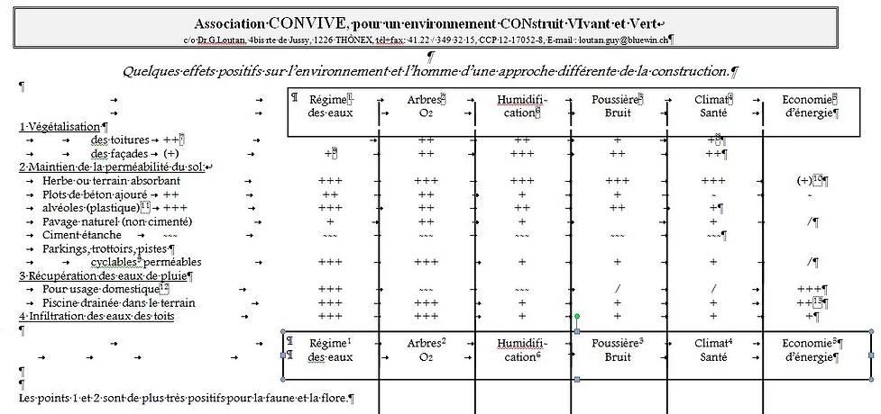 Végétalisation de toits - Association CONVIVE pour un environnement COnstruit VIvant et VErt